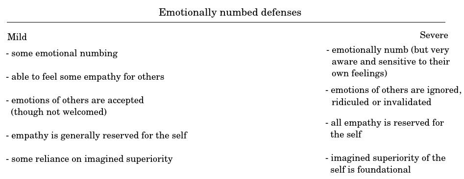 False self | narcissistic defenses